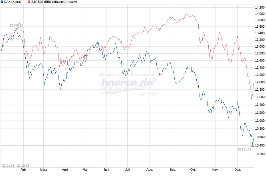 Performance DAX und S&P 500 im Jahr 2018
