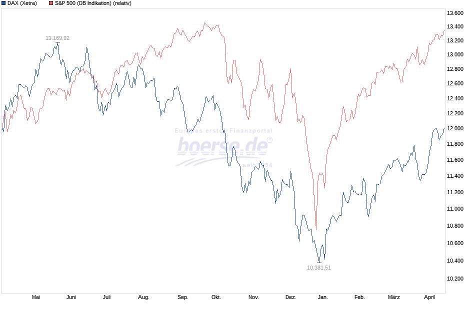 DAX und S&P 500 im Aufwind seit Jahresbeginn 2019.